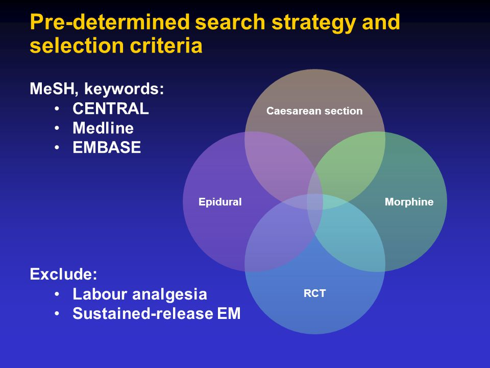 Pre-determined search strategy and selection criteria Caesarean section Morphine RCT Epidural MeSH, keywords: CENTRAL Medline EMBASE Exclude: Labour a