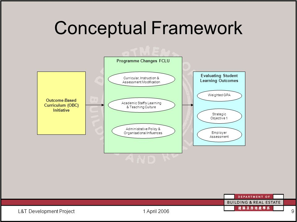 L&T Development Project1 April 20069 Conceptual Framework Outcome-Based Curriculum (OBC) Initiative Programme Changes FCLU Curricular, Instruction & Assessment Modification Academic Staff's Learning & Teaching Culture Administrative Policy & Organisational Influences Evaluating Student Learning Outcomes Weighted GPA Strategic Objective 1 Employer Assessment