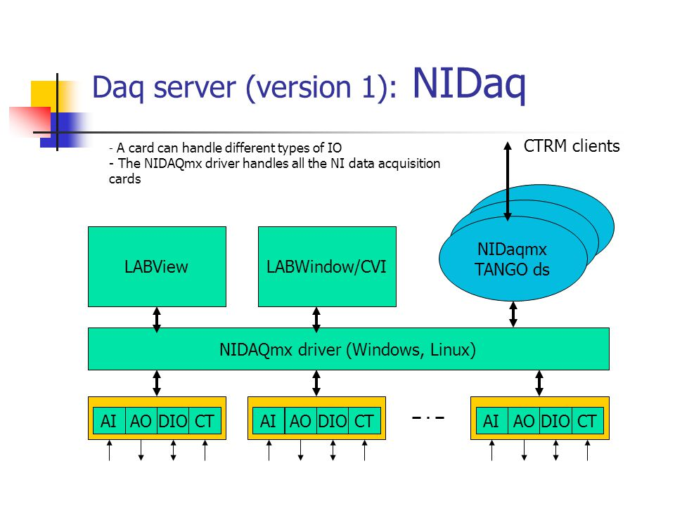 Daq server (version 1): NIDaq AIAODIOCTAIAODIOCTAIAODIOCT NIDAQmx driver (Windows, Linux) LABViewLABWindow/CVI NIDaqmx TANGO ds NIDaqmx TANGO ds NIDaqmx TANGO ds CTRM clients - A card can handle different types of IO - The NIDAQmx driver handles all the NI data acquisition cards