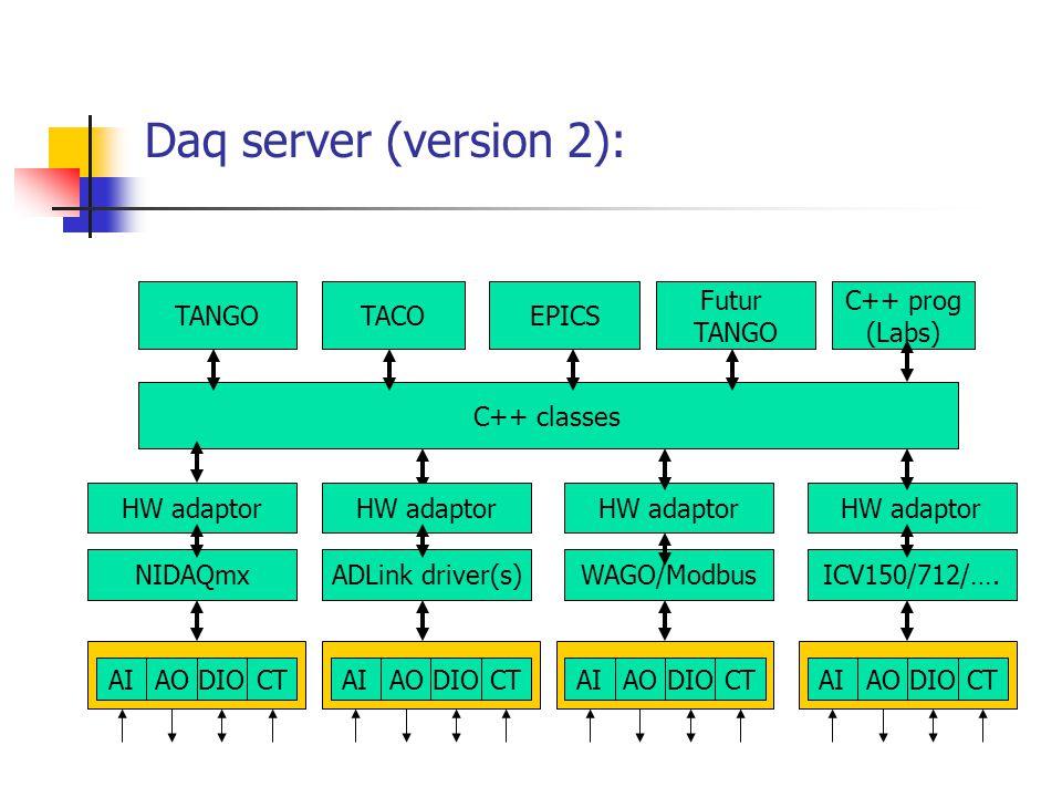 Daq server (version 2): AIAODIOCTAIAODIOCTAIAODIOCT NIDAQmx TANGO C++ classes TACOEPICS Futur TANGO C++ prog (Labs) HW adaptor ADLink driver(s)WAGO/Modbus HW adaptor AIAODIOCT ICV150/712/….