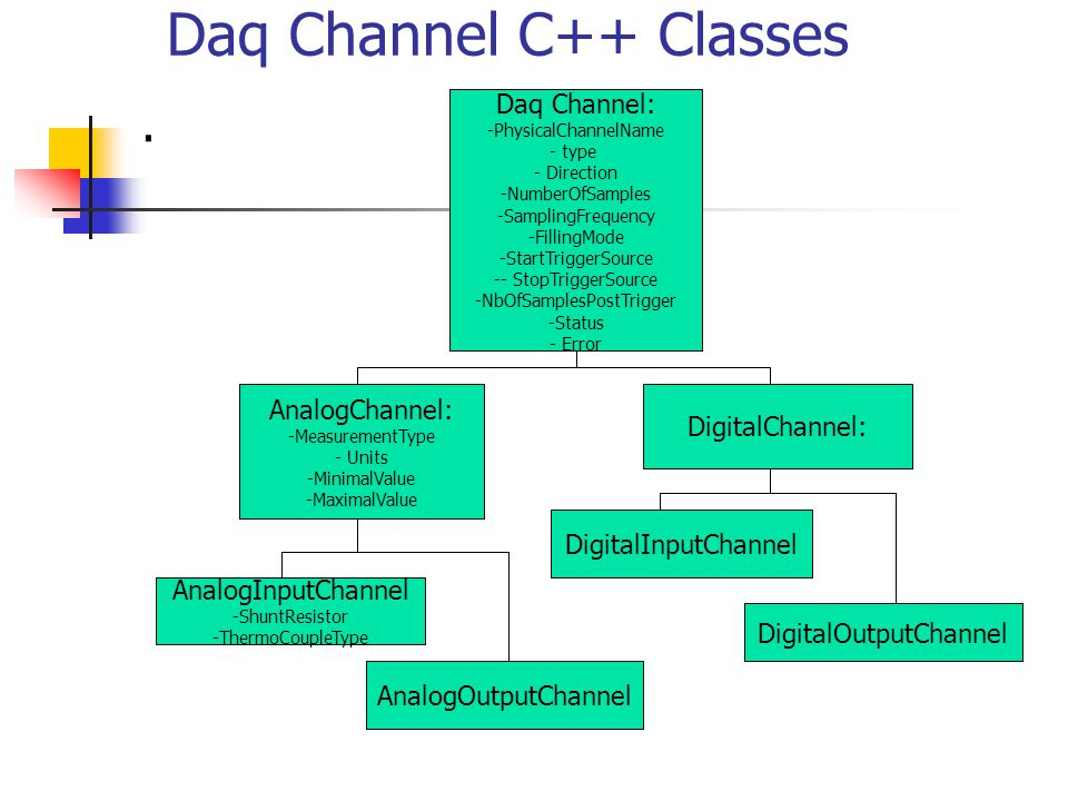 Daq Channel C++ Classes. AnalogChannel: -MeasurementType - Units -MinimalValue -MaximalValue Daq Channel: -PhysicalChannelName - type - Direction -Num
