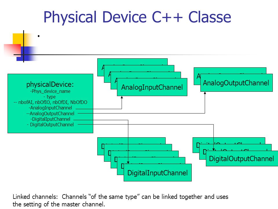 Physical Device C++ Classe.