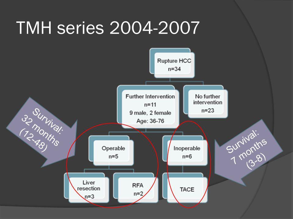 TMH series 2004-2007 Survival: 32 months (12-48) Survival: 7 months (3-8)