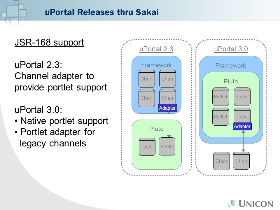 JSR-168 support uPortal 2.3: Channel adapter to provide portlet support uPortal 3.0: Native portlet support Portlet adapter for legacy channels uPortal 3.0 Framework uPortal 2.3 Pluto Portlet Pluto Portlet Adapter Chan Portlet Framework PortletChan Adapter Chan uPortal Releases thru Sakai