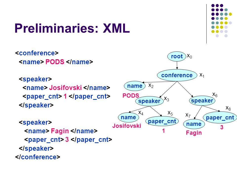 Preliminaries: XML PODS Josifovski 1 Fagin 3 conference name speaker name paper_cnt root speaker name paper_cnt PODS Josifovski Fagin 1 3 x0x0 x1x1 x2