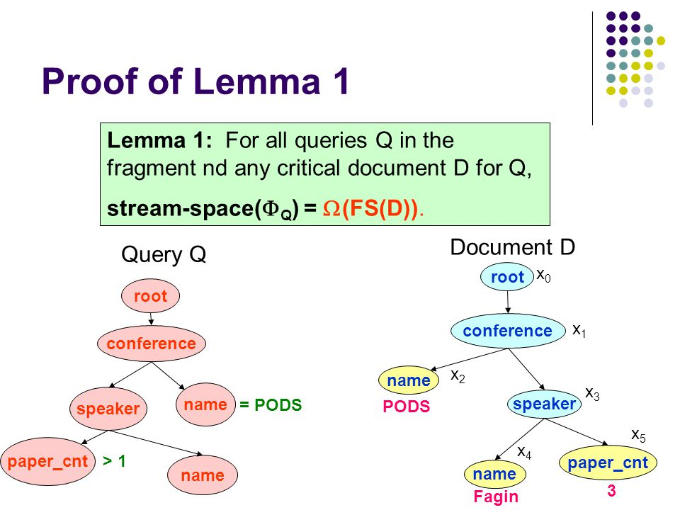 Proof of Lemma 1 Lemma 1: For all queries Q in the fragment nd any critical document D for Q, stream-space(  Q ) =  (FS(D)).