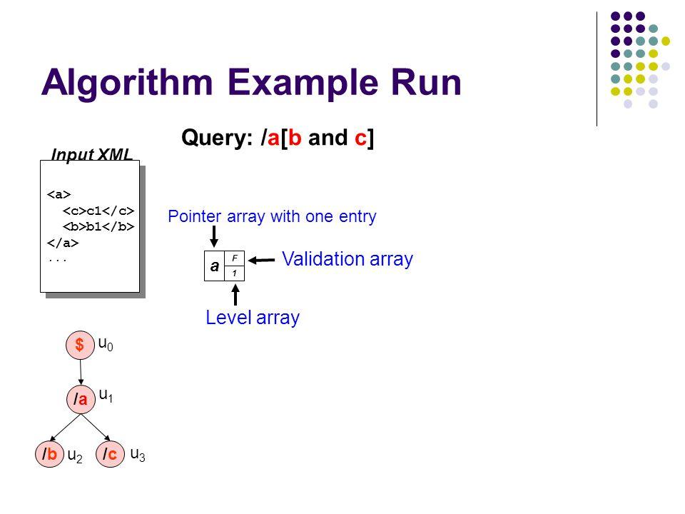 Algorithm Example Run c1 b1... c1 b1... a F 1 Level array Validation array Pointer array with one entry /a/a /b/b $ u0u0 u1u1 u2u2 /c/c u3u3 Query: /a