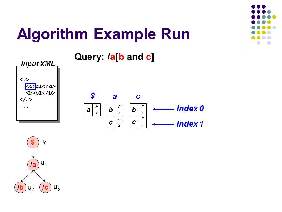 Algorithm Example Run c1 b1... c1 b1... Input XML a F 1 $ Query: /a[b and c] b F 2 a c F 2 Index 0 Index 1 b F 2 c c F 2 /a/a /b/b $ u0u0 u1u1 u2u2 /c