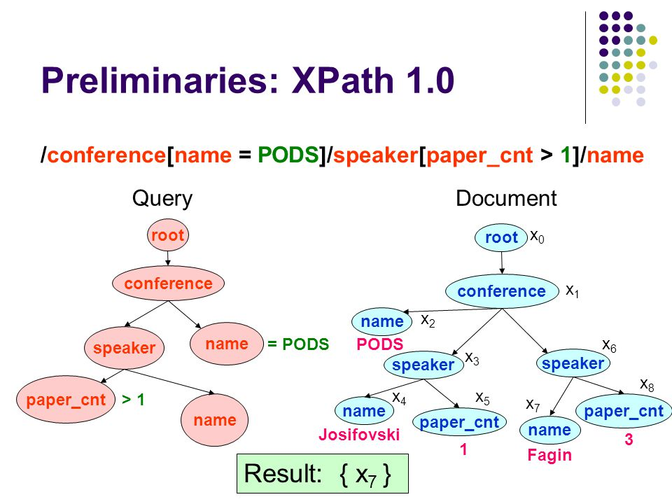 Preliminaries: XPath 1.0 /conference[name = PODS]/speaker[paper_cnt > 1]/name conference name root Document Query Result: { x 7 } speaker name paper_cnt = PODS > 1 conference name speaker name paper_cnt root speaker name paper_cnt PODS Josifovski Fagin 1 3 x0x0 x1x1 x2x2 x3x3 x6x6 x4x4 x5x5 x7x7 x8x8