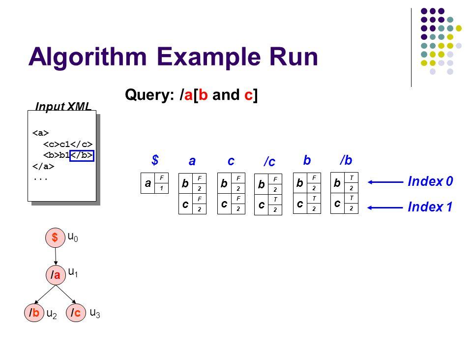 c1 b1... c1 b1... a F 1 $ b F 2 a c F 2 Index 0 Index 1 b F 2 c c F 2 b F 2 b c T 2 Algorithm Example Run b F 2 /c c T 2 b T 2 /b c T 2 Query: /a[b an