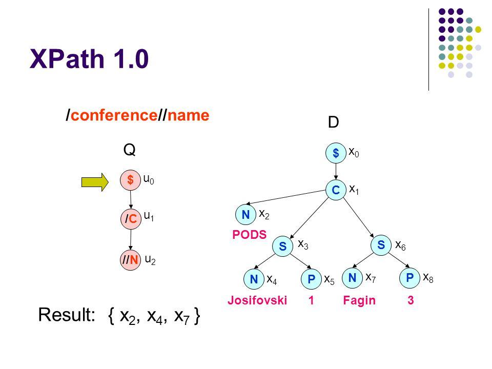 XPath 1.0 C N S NP $ S NP PODS JosifovskiFagin13 x0x0 x1x1 x2x2 x3x3 x6x6 x4x4 x5x5 x7x7 x8x8 /conference//name /C/C //N $ u0u0 u1u1 u2u2 D Q Result: