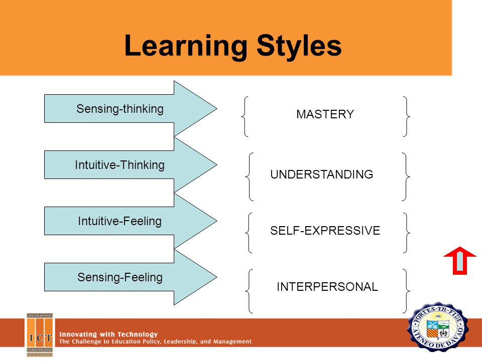 Learning Styles Sensing-thinking Intuitive-Thinking Intuitive-Feeling Sensing-Feeling MASTERY UNDERSTANDING SELF-EXPRESSIVE INTERPERSONAL