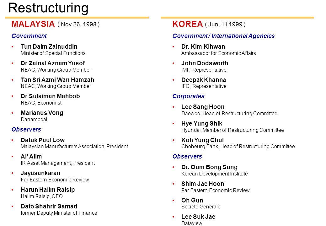 KOREA Government / International Agencies Dr. Kim Kihwan Ambassador for Economic Affairs John Dodsworth IMF, Representative Deepak Khanna IFC, Represe