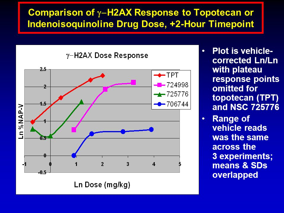 Comparison of  H2AX Response to Topotecan or Indenoisoquinoline Drug Dose, +2-Hour Timepoint Plot is vehicle- corrected Ln/Ln with plateau response points omitted for topotecan (TPT) and NSC 725776 Range of vehicle reads was the same across the 3 experiments; means & SDs overlapped