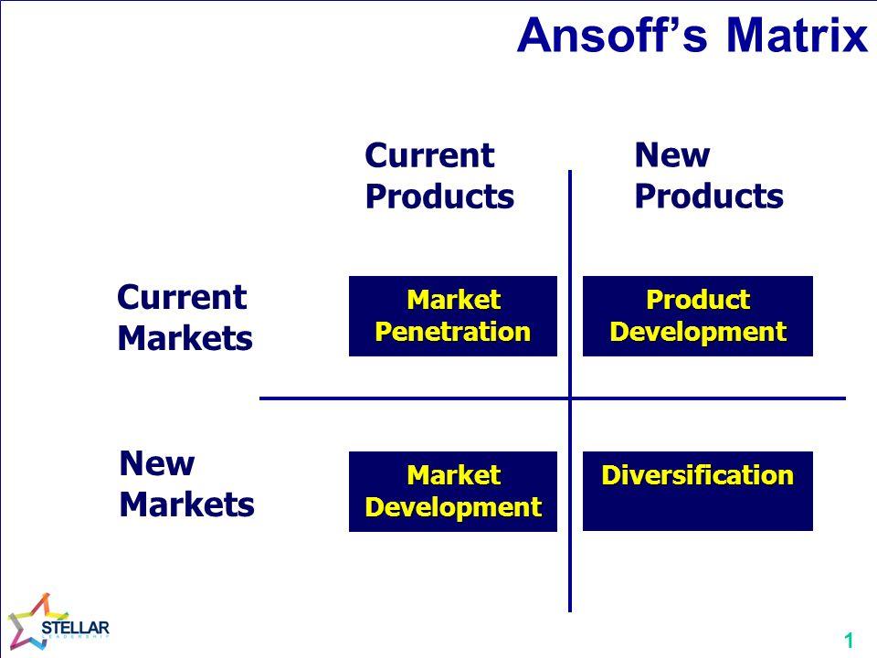 1 Ansoff's Matrix Current Markets New Markets Market Penetration Market Development Product Development Diversification Current Products New Products