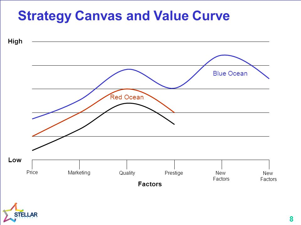 8 Strategy Canvas and Value Curve Price Marketing Quality New Factors Prestige Factors Low High New Factors Blue Ocean Red Ocean
