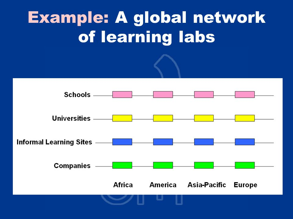 Example: A global network of learning labs