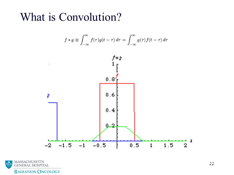 22 What is Convolution