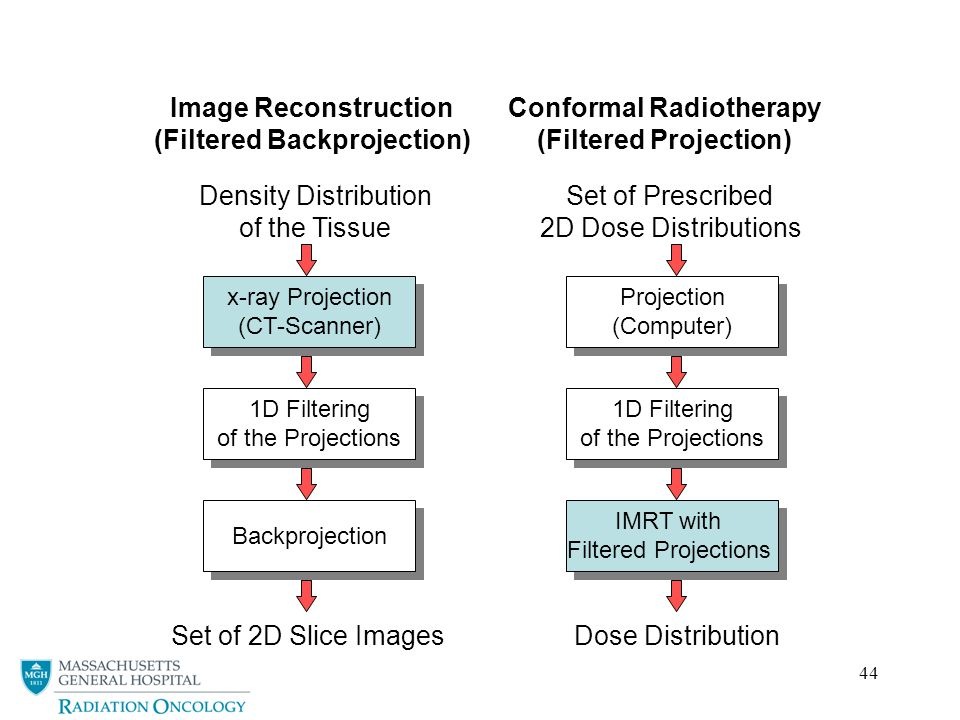 44 Image Reconstruction (Filtered Backprojection) Conformal Radiotherapy (Filtered Projection) x-ray Projection (CT-Scanner) x-ray Projection (CT-Scanner) IMRT with Filtered Projections IMRT with Filtered Projections Projection (Computer) Projection (Computer) 1D Filtering of the Projections 1D Filtering of the Projections Backprojection 1D Filtering of the Projections 1D Filtering of the Projections Density Distribution of the Tissue Set of Prescribed 2D Dose Distributions Dose DistributionSet of 2D Slice Images