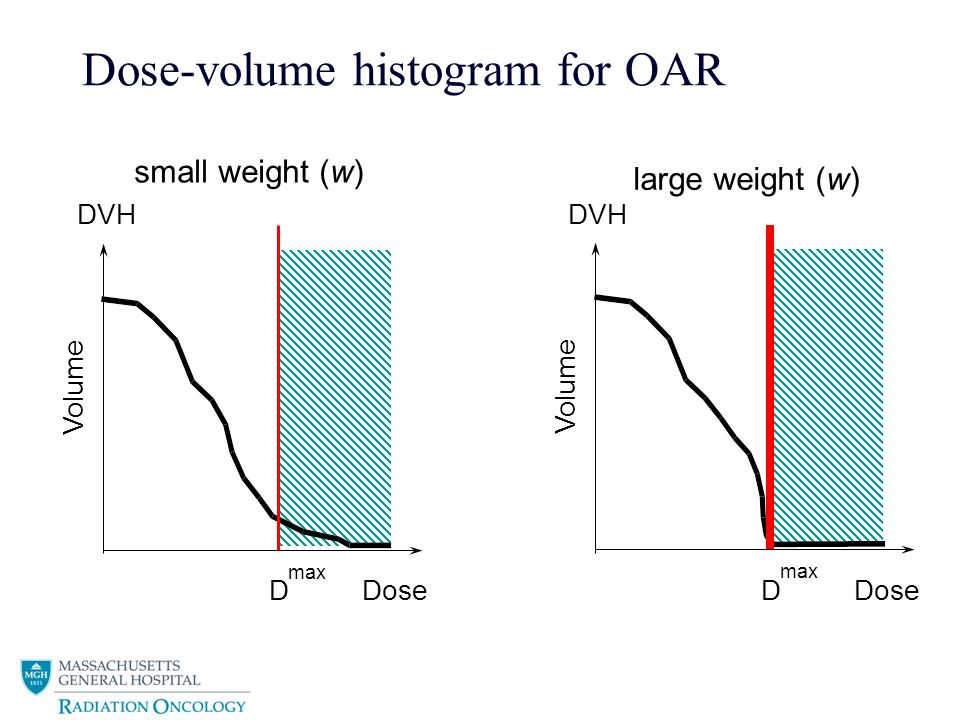 52 Critical structure (organ at risk) costlet weight importance penalty dose at voxel i in OAR k tolerance dose