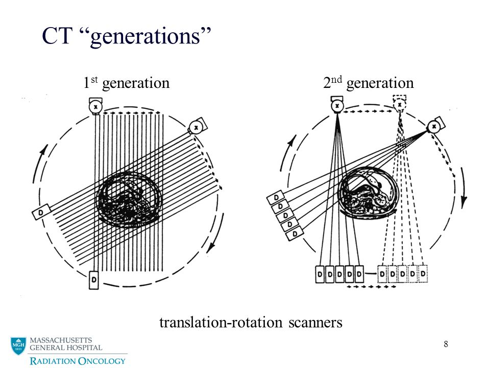 8 CT generations 1 st generation2 nd generation translation-rotation scanners