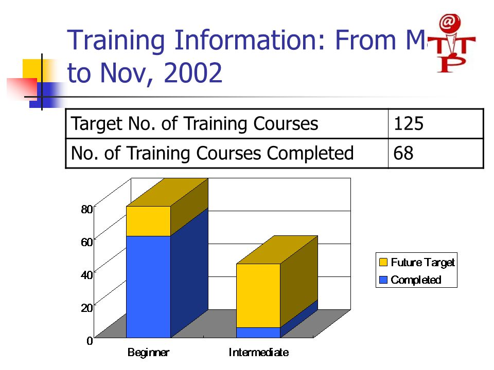 Training Information: From May to Nov, 2002 Target No.