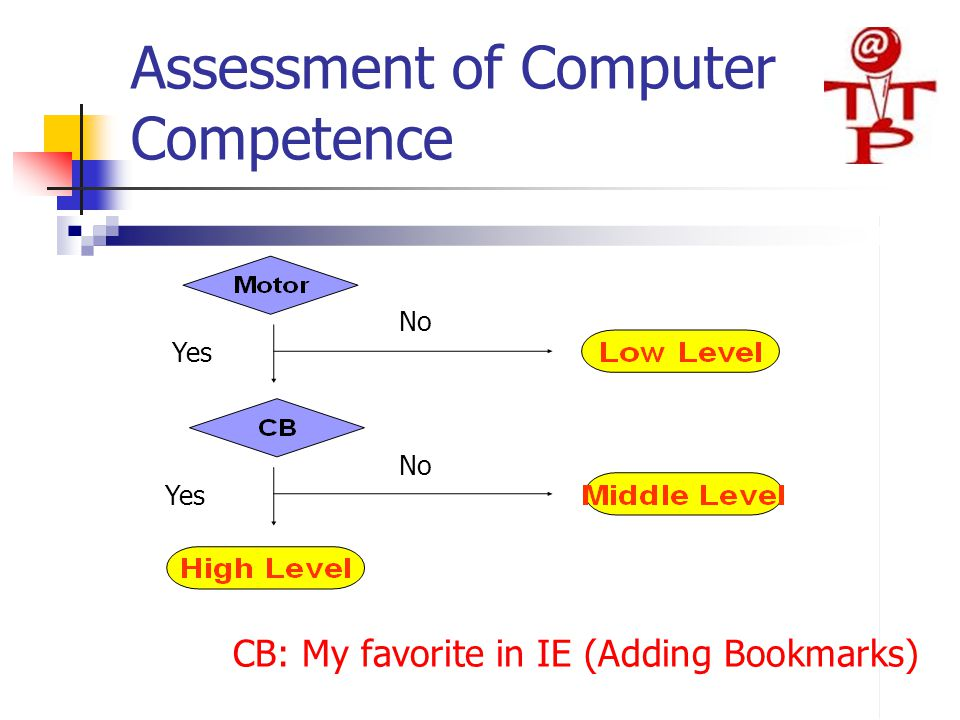 Assessment of Computer Competence CB: My favorite in IE (Adding Bookmarks) Yes No Yes No
