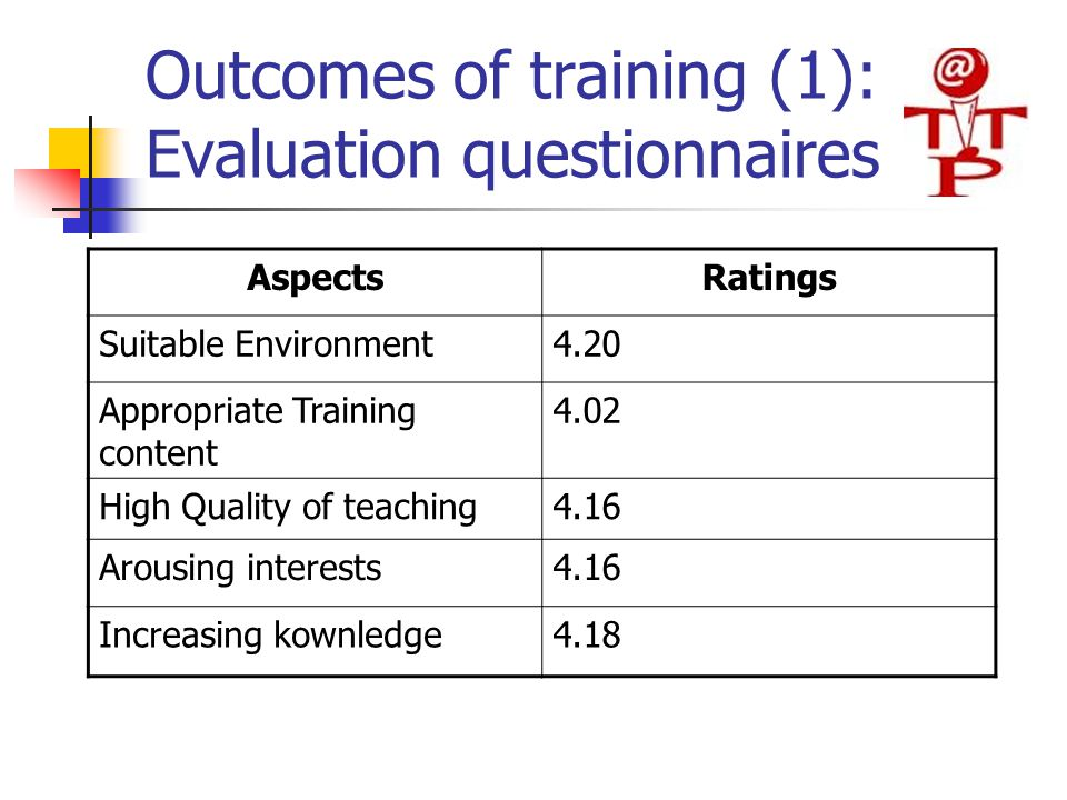 Outcomes of training (1): Evaluation questionnaires AspectsRatings Suitable Environment4.20 Appropriate Training content 4.02 High Quality of teaching