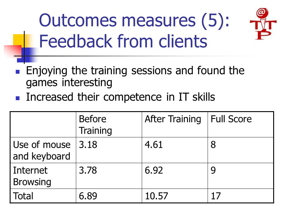 Outcomes measures (5): Feedback from clients Enjoying the training sessions and found the games interesting Increased their competence in IT skills Before Training After TrainingFull Score Use of mouse and keyboard 3.184.618 Internet Browsing 3.786.929 Total6.8910.5717