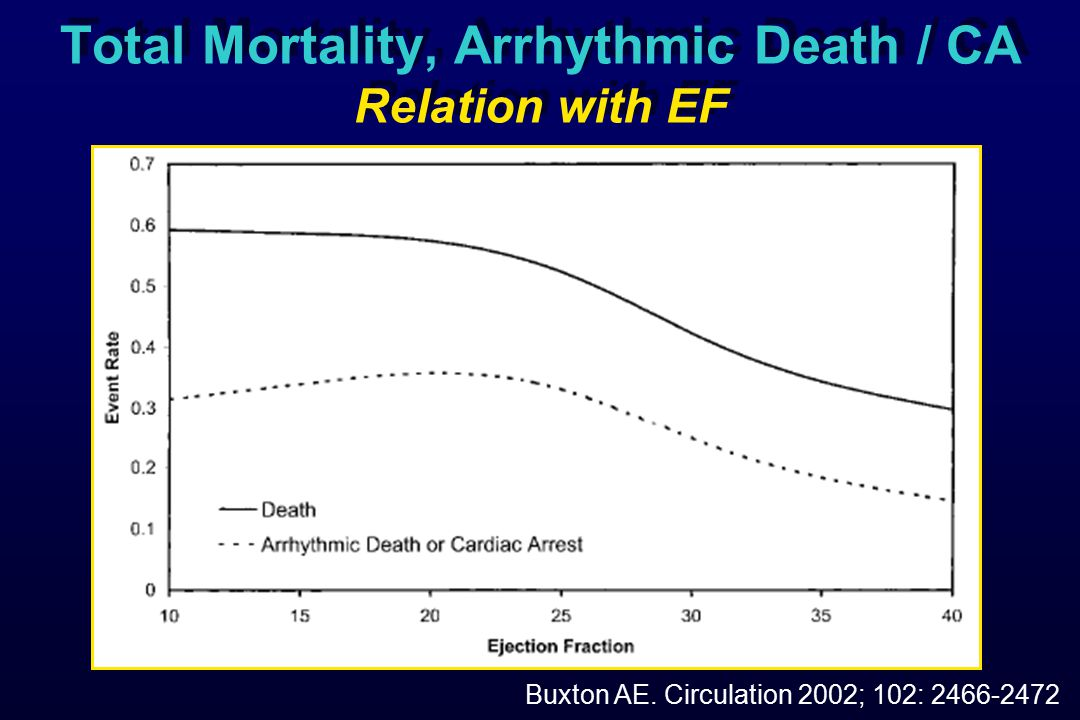 Total Mortality, Arrhythmic Death / CA Relation with EF Buxton AE. Circulation 2002; 102: 2466-2472