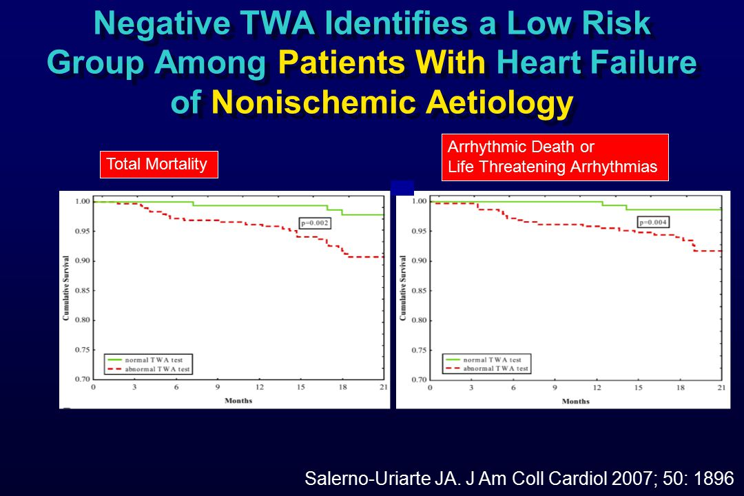 Negative TWA Identifies a Low Risk Group Among Patients With Heart Failure of Nonischemic Aetiology Salerno-Uriarte JA.