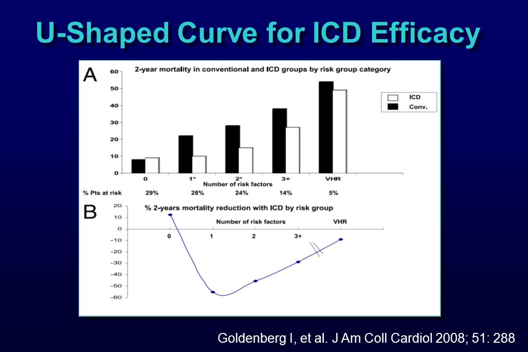U-Shaped Curve for ICD Efficacy Goldenberg I, et al. J Am Coll Cardiol 2008; 51: 288