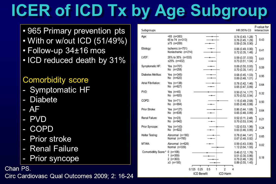 ICER of ICD Tx by Age Subgroup Chan PS.