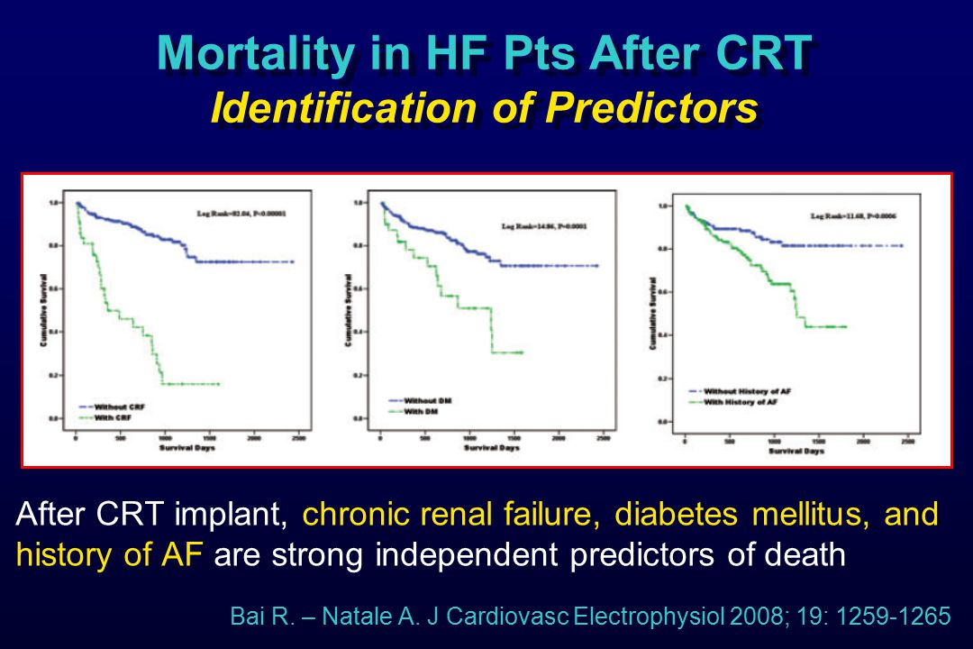 Bai R. – Natale A. J Cardiovasc Electrophysiol 2008; 19: 1259-1265 After CRT implant, chronic renal failure, diabetes mellitus, and history of AF are