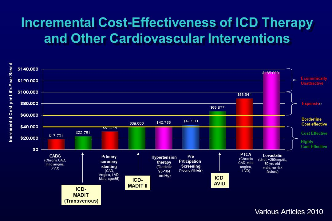CABG (Chronic CAD, mild angina, 3 VD) Hypertension therapy (Diastolic 95-104 mmHg) Pre Prticipation Screening (Young Athlets) PTCA (Chronic CAD, mild angina, 1 VD) Primary coronary stenting (CAD, Angina, 1 VD, Male, age 55) Incremental Cost-Effectiveness of ICD Therapy and Other Cardiovascular Interventions Expensive Borderline Cost-effective Cost-Effective Highly Cost-Effective Incremental Cost per Life-Year Saved Economically Unattractive ICD AVID Lovastatin (chol.