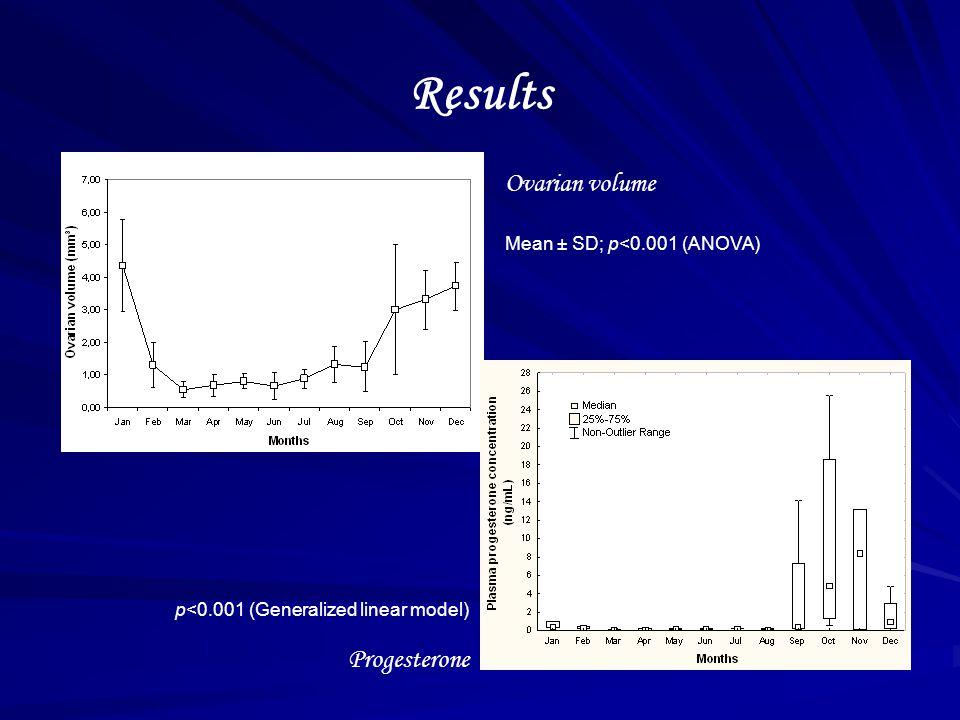 Ovarian volume Mean ± SD; p<0.001 (ANOVA) p<0.001 (Generalized linear model) Progesterone