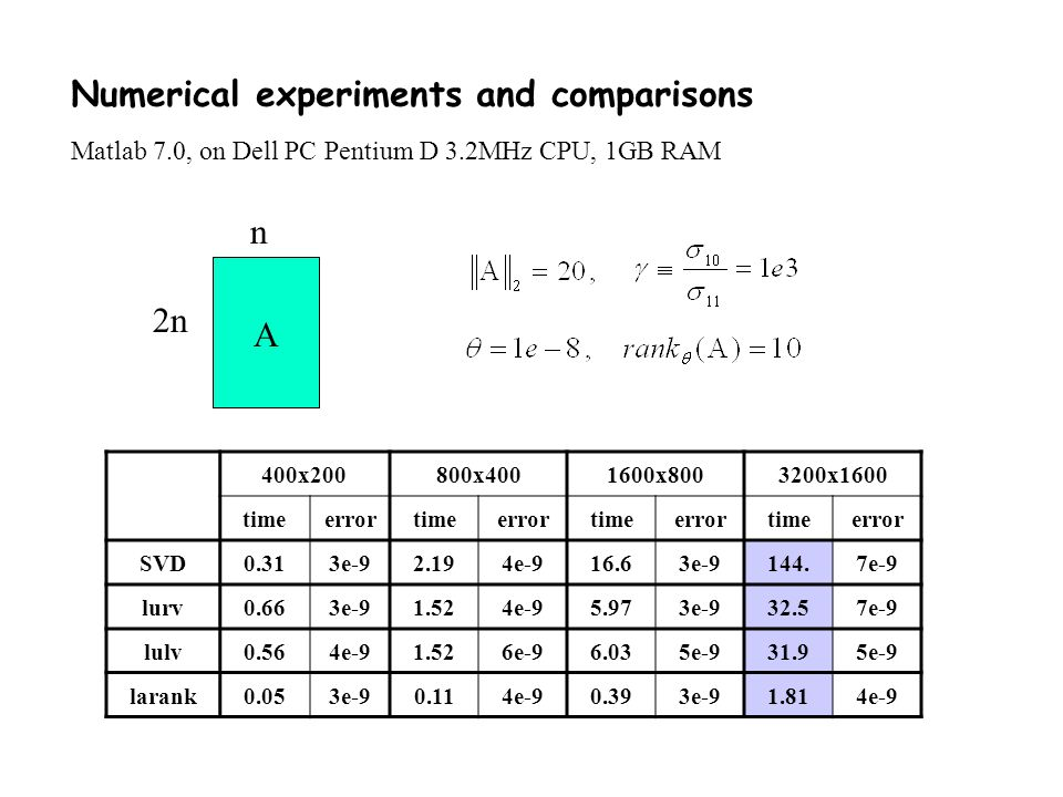Numerical experiments and comparisons Matlab 7.0, on Dell PC Pentium D 3.2MHz CPU, 1GB RAM  2n n 400x200800x4001600x8003200x1600 timeerrortimeerrortimeerrortimeerror SVD0.313e-92.194e-916.63e-9144.7e-9 lurv0.663e-91.524e-95.973e-932.57e-9 lulv0.564e-91.526e-96.035e-931.95e-9 larank0.053e-90.114e-90.393e-91.814e-9