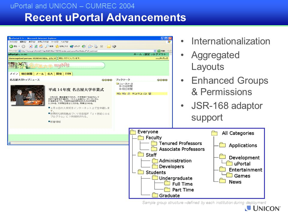 uPortal and UNICON – CUMREC 2004 Internationalization Aggregated Layouts Enhanced Groups & Permissions JSR-168 adaptor support Sample group structure –defined by each institution during deployment Recent uPortal Advancements