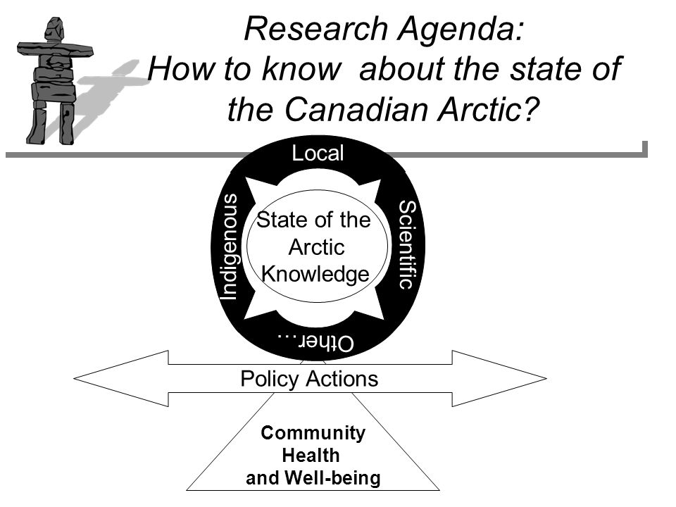 Community Health and Well-being Policy Actions State of the Arctic Knowledge Scientific Indigenous Local Other… Research Agenda: How to know about the state of the Canadian Arctic