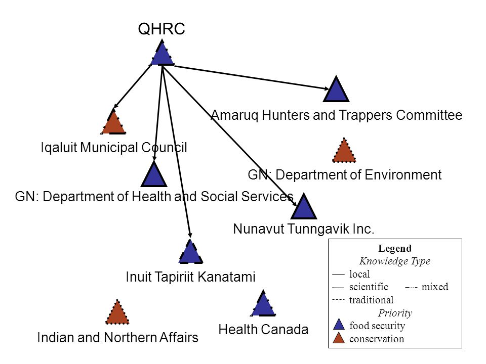 Legend Knowledge Type local scientific mixed traditional Priority food security conservation Iqaluit Municipal Council Amaruq Hunters and Trappers Committee GN: Department of Environment GN: Department of Health and Social Services Health Canada Inuit Tapiriit Kanatami Indian and Northern Affairs Nunavut Tunngavik Inc.