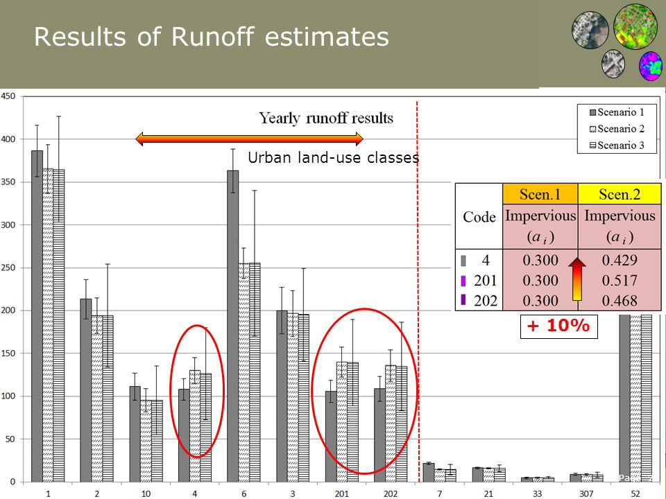 Page 24 Results of Runoff estimates Urban land-use classes + 10%
