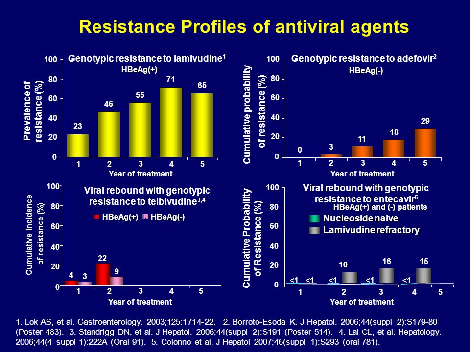 Resistance Profiles of antiviral agents Genotypic resistance to adefovir 2 HBeAg(-) 0 3 11 18 29 0 20 40 60 80 100 12345 Year of treatment of resistan