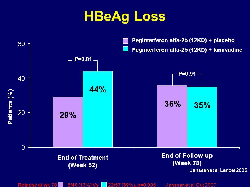 HBeAg Loss 29% 35% Patients (%) End of Treatment (Week 52) End of Follow-up (Week 78) 44% P=0.01 36% P=0.91 Peginterferon alfa-2b (12KD) + placebo Peginterferon alfa-2b (12KD) + lamivudine Janssen et al Lancet 2005 Relapse at wk 78 : 5/40 (13%) Vs 22/57 (39%), p=0.005 Janssen et al Gut 2007