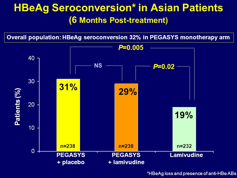HBeAg Seroconversion* in Asian Patients (6 Months Post-treatment) 31% 19% Patients (%) PEGASYS + placebo PEGASYS + lamivudine Lamivudine 29% n=238 n=232 NS P=0.02 P=0.005 Overall population: HBeAg seroconversion 32% in PEGASYS monotherapy arm *HBeAg loss and presence of anti-HBe ABs