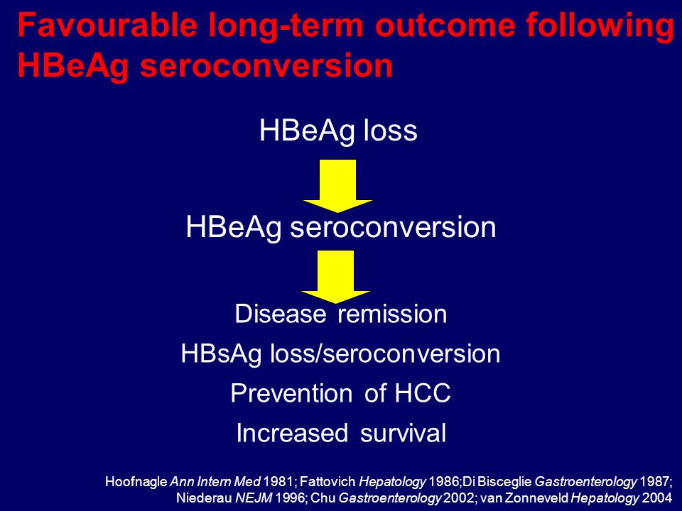 Favourable long-term outcome following HBeAg seroconversion HBeAg seroconversion Disease remission HBsAg loss/seroconversion Prevention of HCC Increas