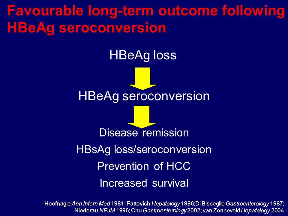 Favourable long-term outcome following HBeAg seroconversion HBeAg seroconversion Disease remission HBsAg loss/seroconversion Prevention of HCC Increased survival Hoofnagle Ann Intern Med 1981; Fattovich Hepatology 1986;Di Bisceglie Gastroenterology 1987; Niederau NEJM 1996; Chu Gastroenterology 2002; van Zonneveld Hepatology 2004 HBeAg loss