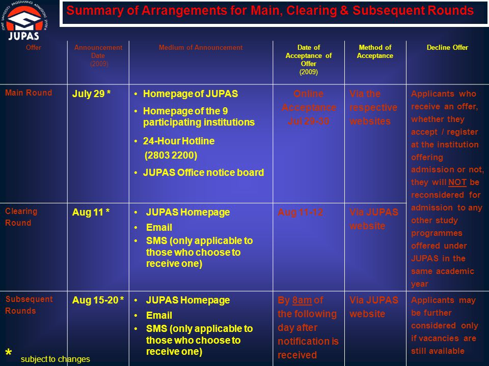OfferAnnouncement Date (2009) Medium of AnnouncementDate of Acceptance of Offer (2009) Method of Acceptance Decline Offer Main Round July 29 * Homepage of JUPAS Homepage of the 9 participating institutions 24-Hour Hotline (2803 2200) JUPAS Office notice board Online Acceptance Jul 29-30 Via the respective websites Applicants who receive an offer, whether they accept / register at the institution offering admission or not, they will NOT be reconsidered for admission to any other study programmes offered under JUPAS in the same academic year Clearing Round Aug 11 * JUPAS Homepage Email SMS (only applicable to those who choose to receive one) Aug 11-12 Via JUPAS website Subsequent Rounds Aug 15-20 *JUPAS Homepage Email SMS (only applicable to those who choose to receive one) By 8am of the following day after notification is received Via JUPAS website Applicants may be further considered only if vacancies are still available Summary of Arrangements for Main, Clearing & Subsequent Rounds * subject to changes