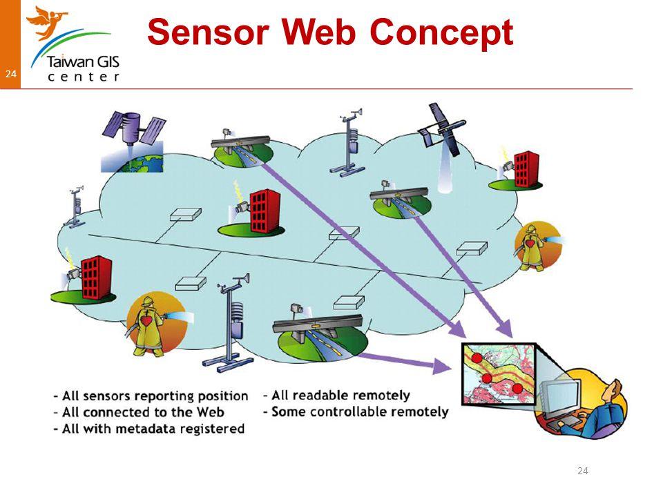 24 Sensor Web Concept