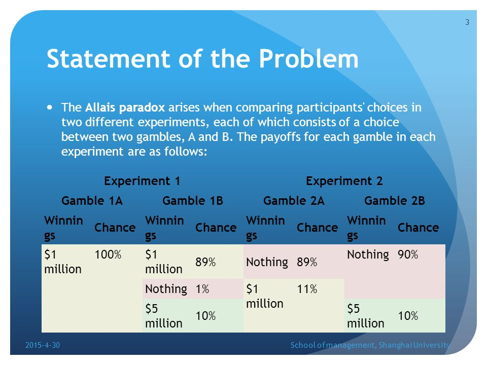 Statement of the Problem The Allais paradox arises when comparing participants choices in two different experiments, each of which consists of a choice between two gambles, A and B.