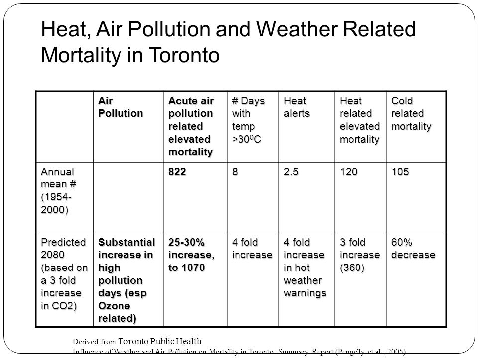 Heat, Air Pollution and Weather Related Mortality in Toronto Air Pollution Acute air pollution related elevated mortality # Days with temp >30 0 C Heat alerts Heat related elevated mortality Cold related mortality Annual mean # (1954- 2000) 82282.5120105 Predicted 2080 (based on a 3 fold increase in CO2) Substantial increase in high pollution days (esp Ozone related) 25-30% increase, to 1070 4 fold increase 4 fold increase in hot weather warnings 3 fold increase (360) 60% decrease Derived from Toronto Public Health.